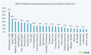 Online review spelen bewegen playadvisor - overzicht meest beoordeelde type diensten producten